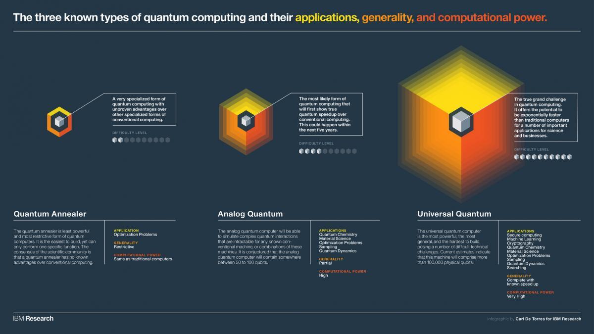 Three types of quantum computers